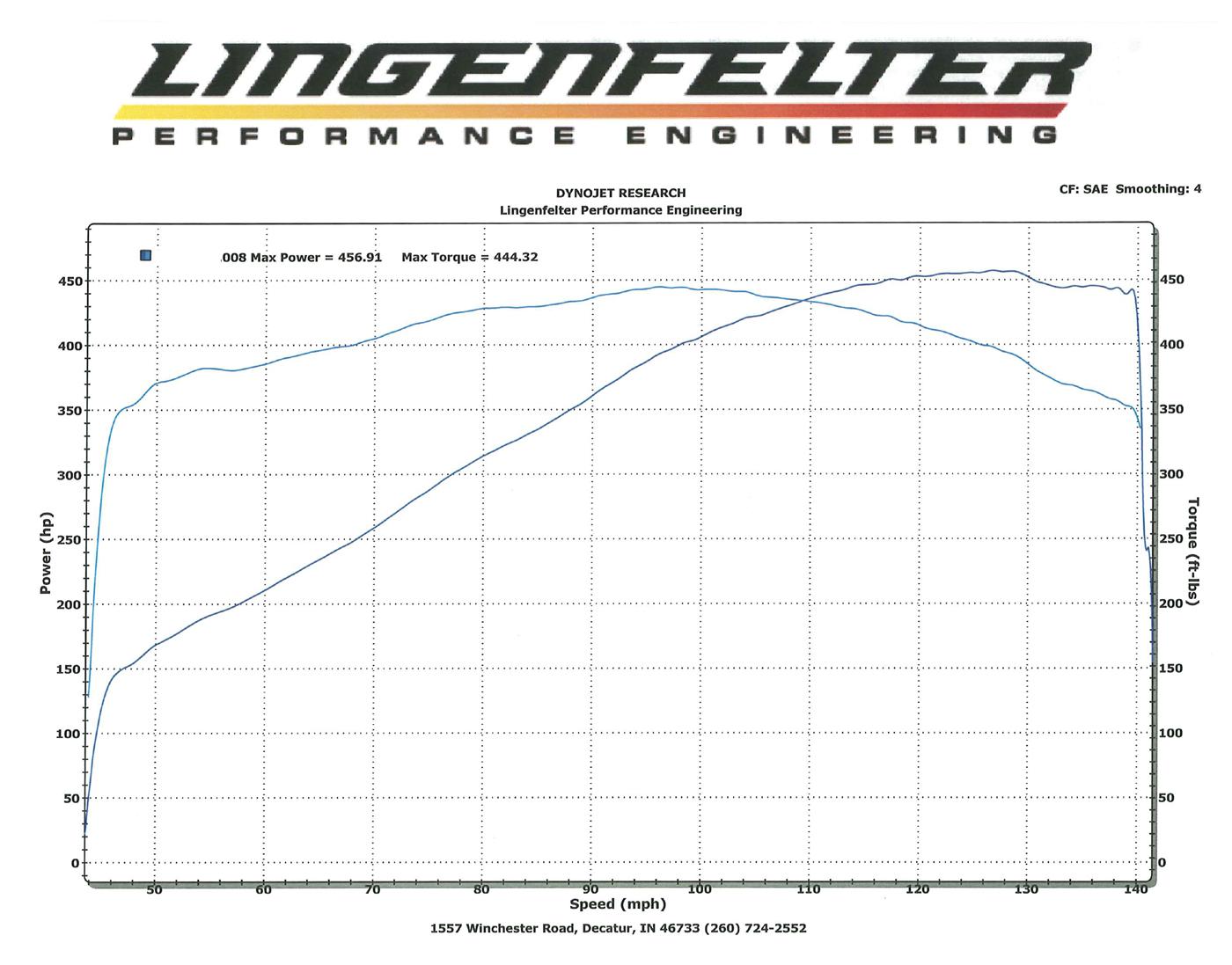 427 Cid Ls1 7 0 L Lingenfelter Performance Engineering